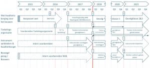 planning Wkb